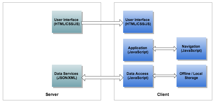 Single page architecture ccuart Images